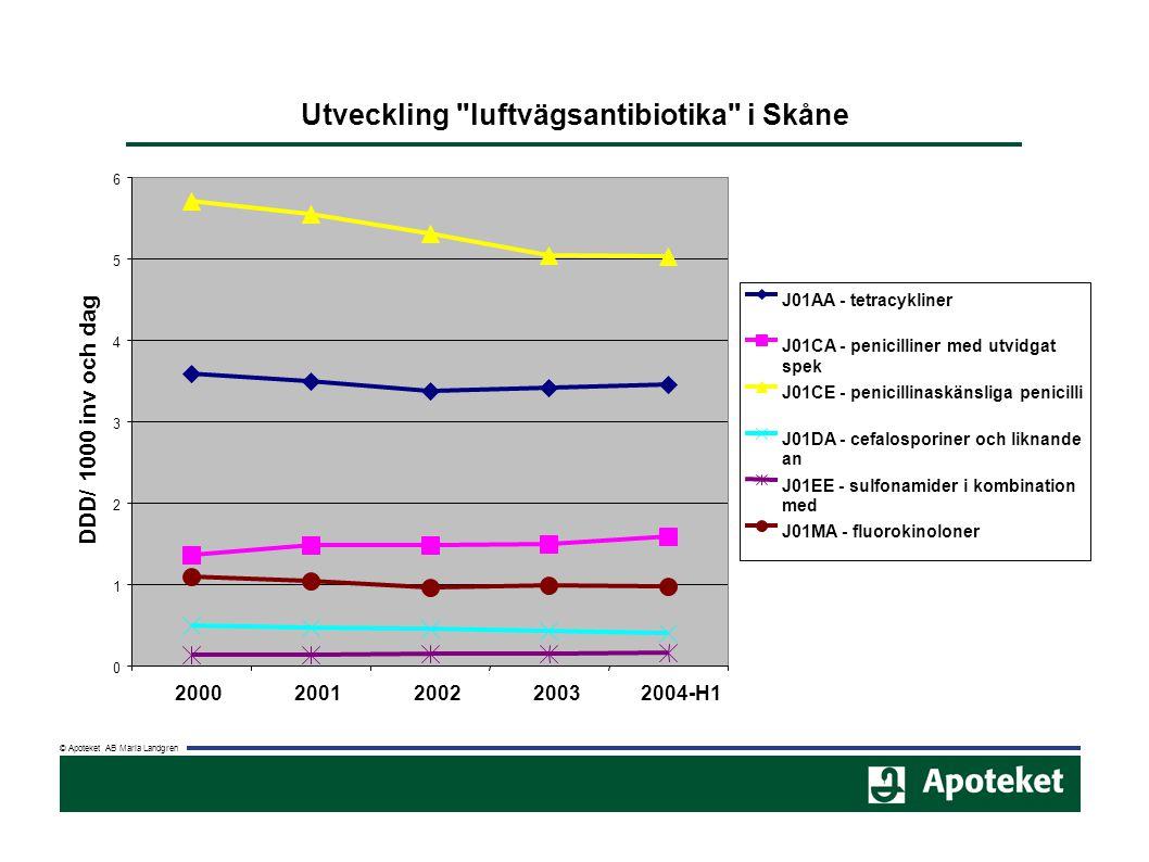 Utveckling luftvägsantibiotika i Skåne 0 1 2 3 4 5 6 20002001200220032004-H1 DDD/ 1000 inv och dag J01AA - tetracykliner J01CA - penicilliner med utvidgat spek J01CE - penicillinaskänsliga penicilli J01DA - cefalosporiner och liknande an J01EE - sulfonamider i kombination med J01MA - fluorokinoloner