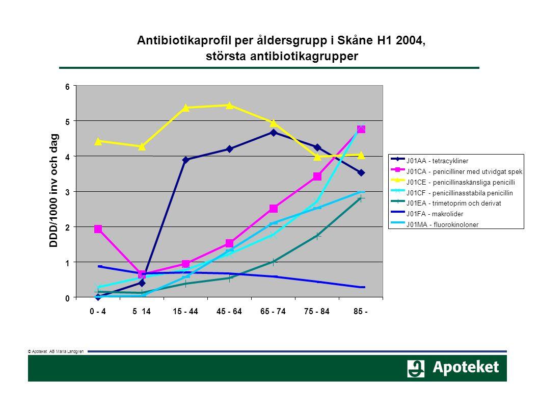 J01CF - penicillinasstabila penicillin J01EA - trimetoprim och derivat J01FA - makrolider J01MA - fluorokinoloner