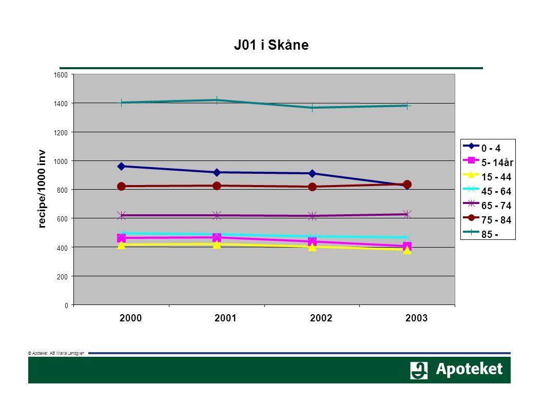 J01 i Skåne 0 200 400 600 800 1000 1200 1400 1600 2000200120022003 recipe/1000 inv 0 - 4 5- 14år 15 - 44 45 - 64 65 - 74 75 - 84 85 -