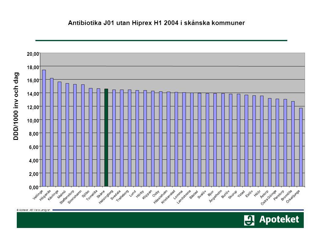 © Apoteket AB Maria Landgren Antibiotika J01 utan Hiprex H1 2004 i skånska kommuner 0,00 2,00 4,00 6,00 8,00 10,00 12,00 14,00 16,00 18,00 20,00 Velli