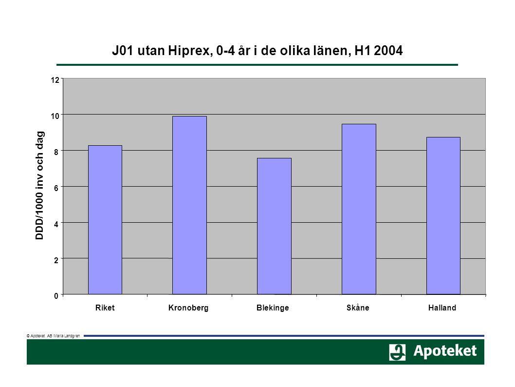 © Apoteket AB Maria Landgren J01 utan Hiprex, 0-4 år i de olika länen, H1 2004 0 2 4 6 8 10 12 RiketKronobergBlekingeSkåneHalland DDD/1000 inv och dag