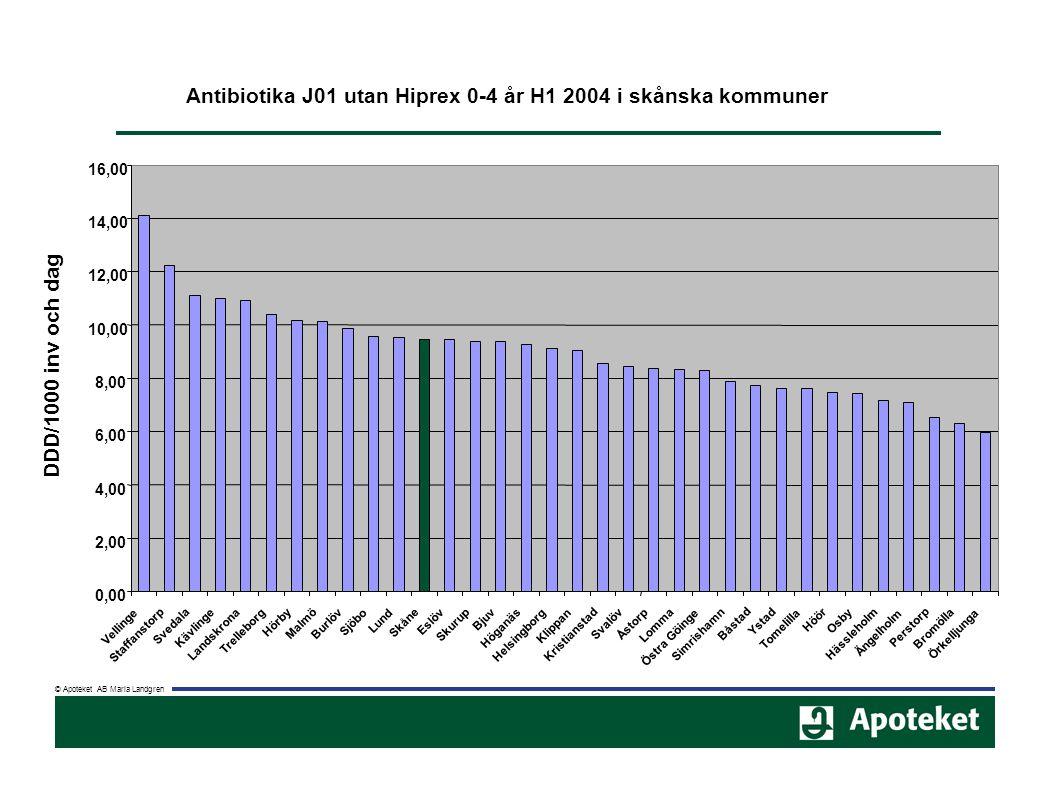© Apoteket AB Maria Landgren Antibiotika J01 utan Hiprex 0-4 år H1 2004 i skånska kommuner 0,00 2,00 4,00 6,00 8,00 10,00 12,00 14,00 16,00 Vellinge S
