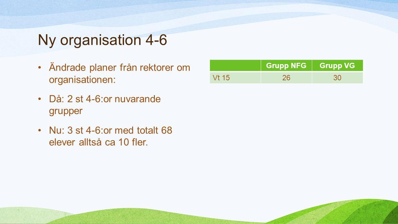 Höstens 4-6 grupper Studiehandledare 4-6 a Malin Nimrup 4-6 b Daniel Gren 4-6 c Pernilla Andelius Grupp 4-6 a 22 elever Grupp 4-6 b 22 elever Grupp 4-6 c 24 elever