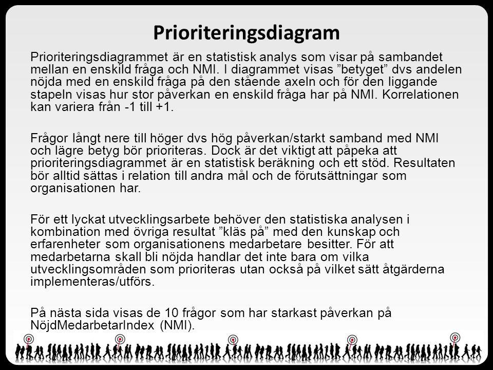 """Prioriteringsdiagrammet är en statistisk analys som visar på sambandet mellan en enskild fråga och NMI. I diagrammet visas """"betyget"""" dvs andelen nöjda"""