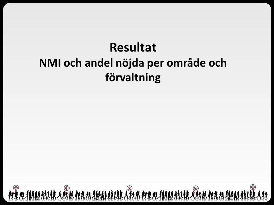 Resultat NMI och andel nöjda per område och förvaltning