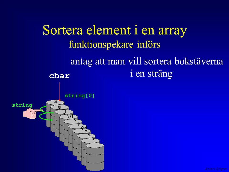 Anders Sjögren Sortera element i en array funktionspekare införs antag att man vill sortera bokstäverna i en sträng string string[0] char H e j \0 ? ?