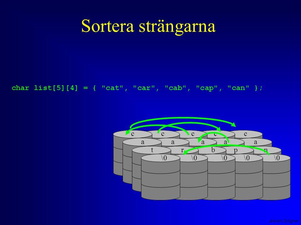 Anders Sjögren Sortera strängarna char list[5][4] = { cat , car , cab , cap , can }; c a t \0 c a r c a b c a p c a n