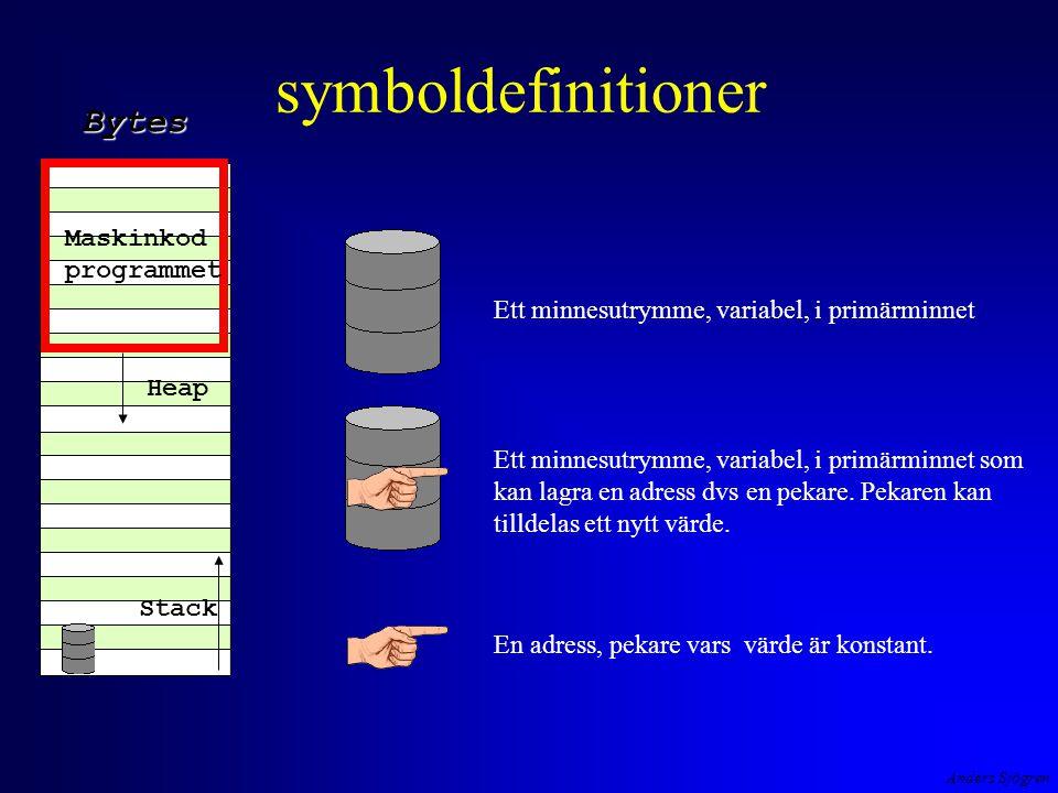 Anders Sjögren symboldefinitioner Maskinkod programmet Heap Stack Bytes Ett minnesutrymme, variabel, i primärminnet Ett minnesutrymme, variabel, i primärminnet som kan lagra en adress dvs en pekare.
