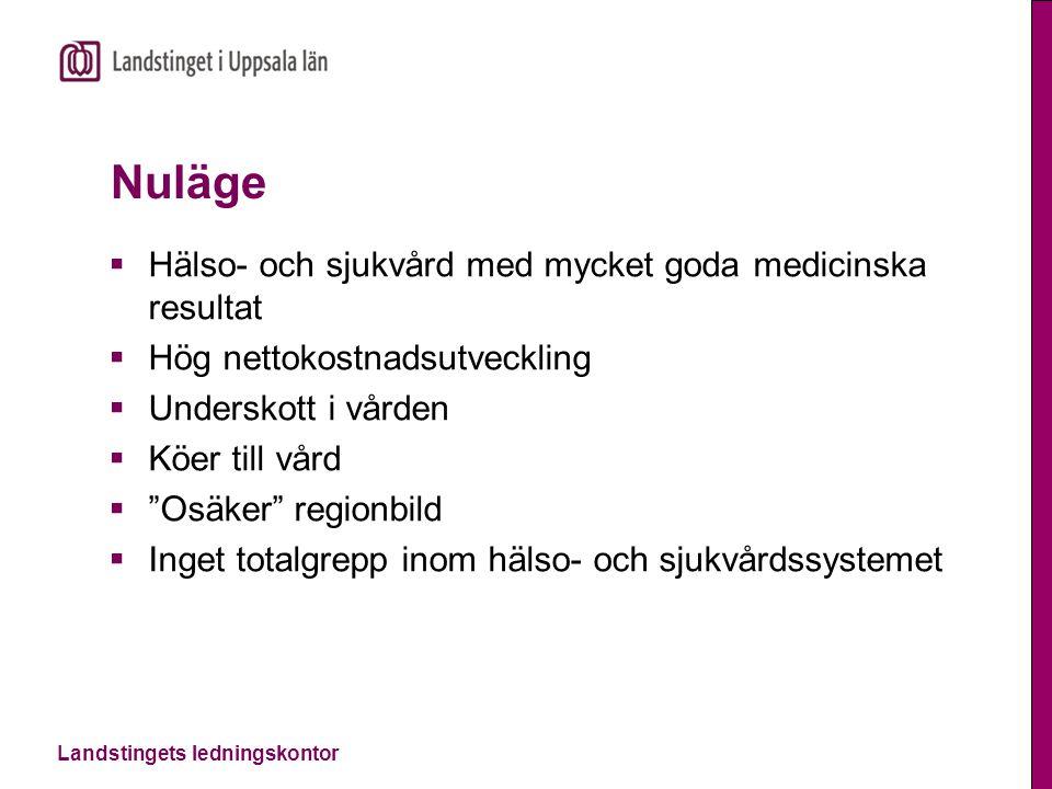 Landstingets ledningskontor Nuläge  Hälso- och sjukvård med mycket goda medicinska resultat  Hög nettokostnadsutveckling  Underskott i vården  Köe