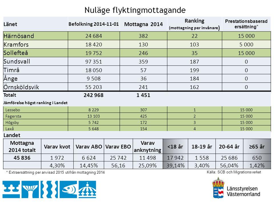 Mottagna och anvisade i ‰ 2013, 2014 Källa: SCB och Migrationsverket