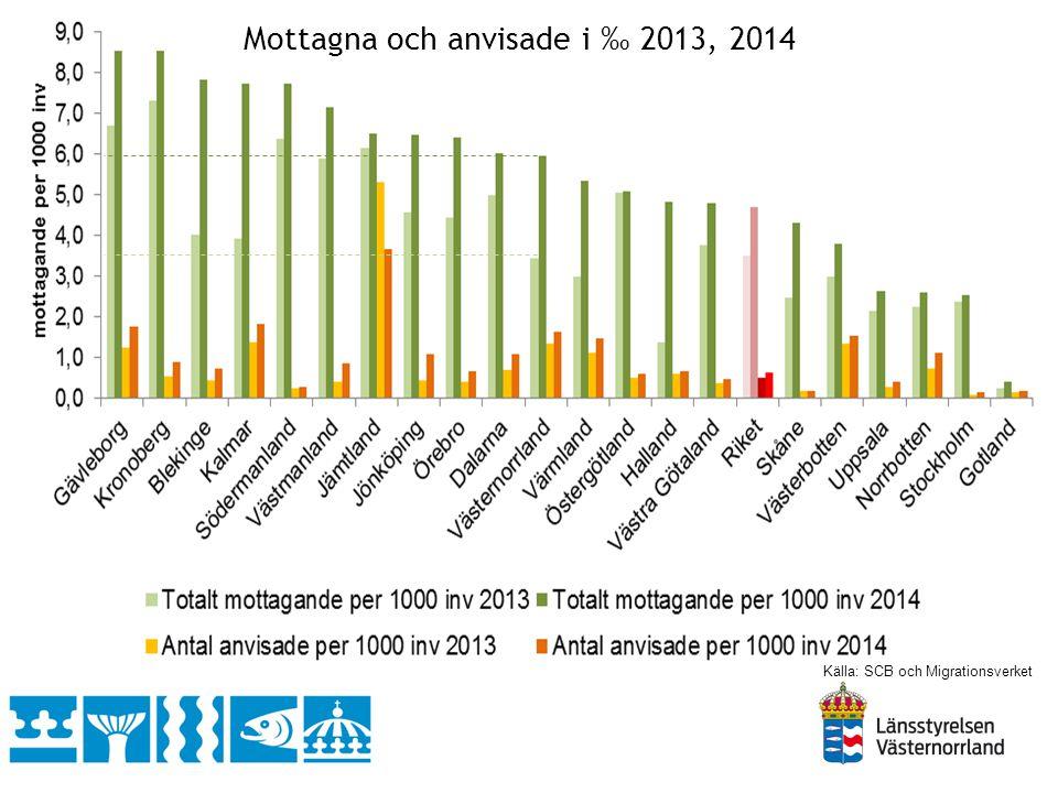 Mottagande av antal kvotflyktingar år 2014, jämfört med år 2013 Källa: Migrationsverket 228 155