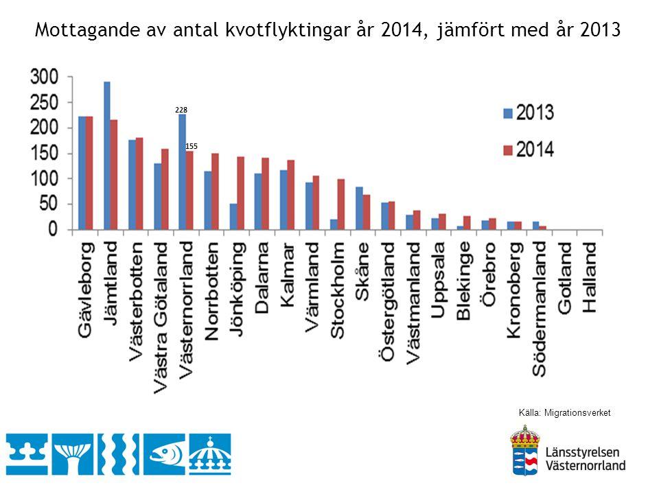 Källa: SCB Utrikesfödda Andel Västernorrland 20132014 8,5 %9,1 % Andel Landet 20132014 15,9 %16,5 %
