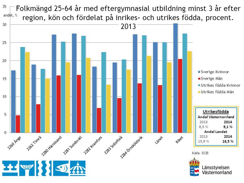 Källa: SCB Andel % av befolkningen 25-64 år med en eftergymnasial utbildning på 3 år eller mer, 2013 Västernorrland 2014 Efter långvarig nedgång (topp 1956 ) Plus 905 personer Tack vare invandring.