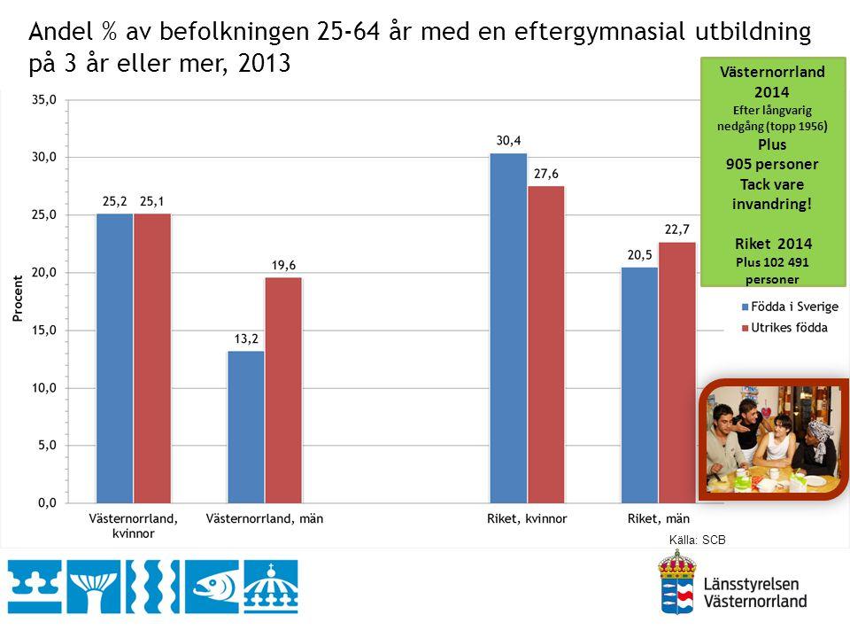 Antal platser i överenskommelser, mottagna anvisade och avböjanden -i procent av respektive läns länstal 2014 länstalsnivå Källa: AF, länsstyrelsen och Migrationsverket