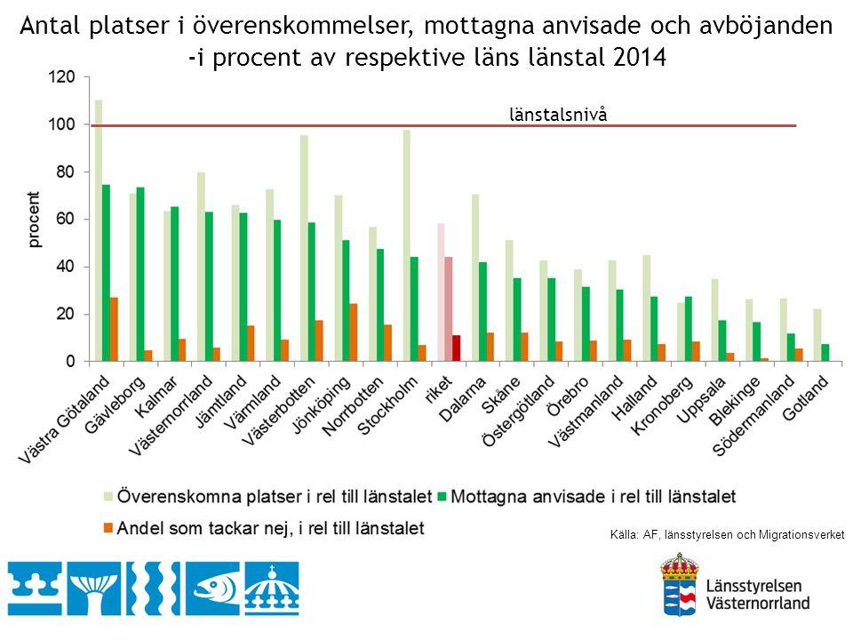Antal platser i överenskommelser, mottagna anvisade och avböjanden -i procent av respektive läns länstal 2014 länstalsnivå Källa: AF, länsstyrelsen oc
