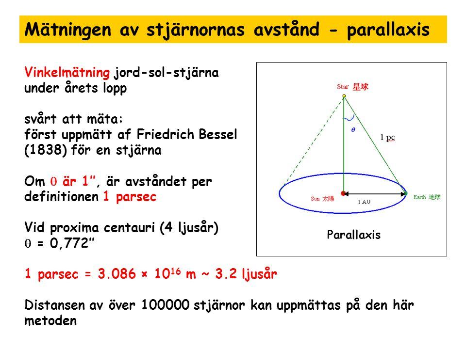 Mätningen av stjärnornas avstånd - parallaxis Vinkelmätning jord-sol-stjärna under årets lopp svårt att mäta: först uppmätt af Friedrich Bessel (1838)