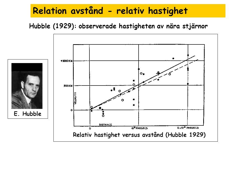 Relation avstånd - relativ hastighet Relativ hastighet versus avstånd (Hubble 1929) E. Hubble Hubble (1929): observerade hastigheten av nära stjärnor