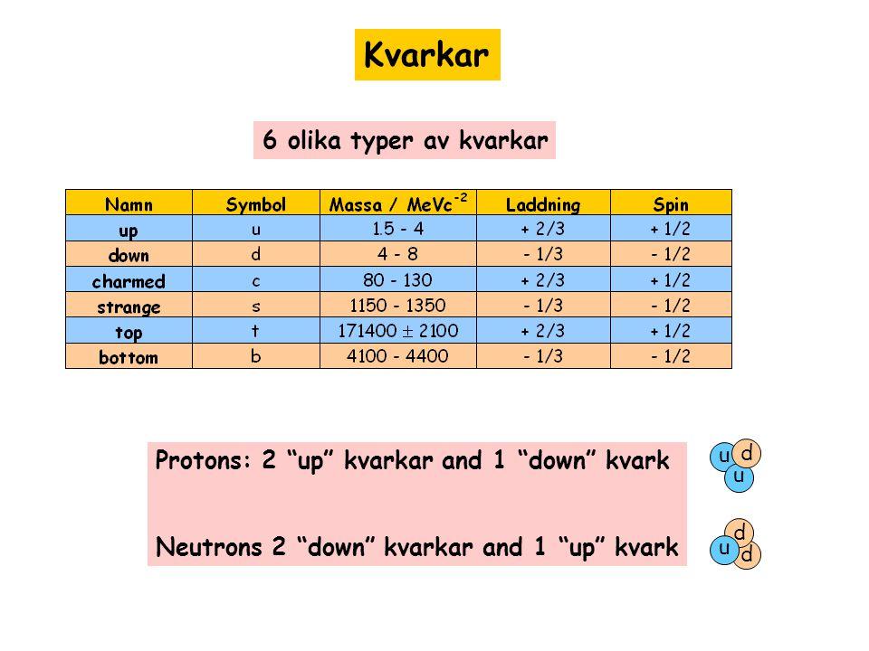 """Kvarkar 6 olika typer av kvarkar Protons: 2 """"up"""" kvarkar and 1 """"down"""" kvark Neutrons 2 """"down"""" kvarkar and 1 """"up"""" kvark u u d d d u"""