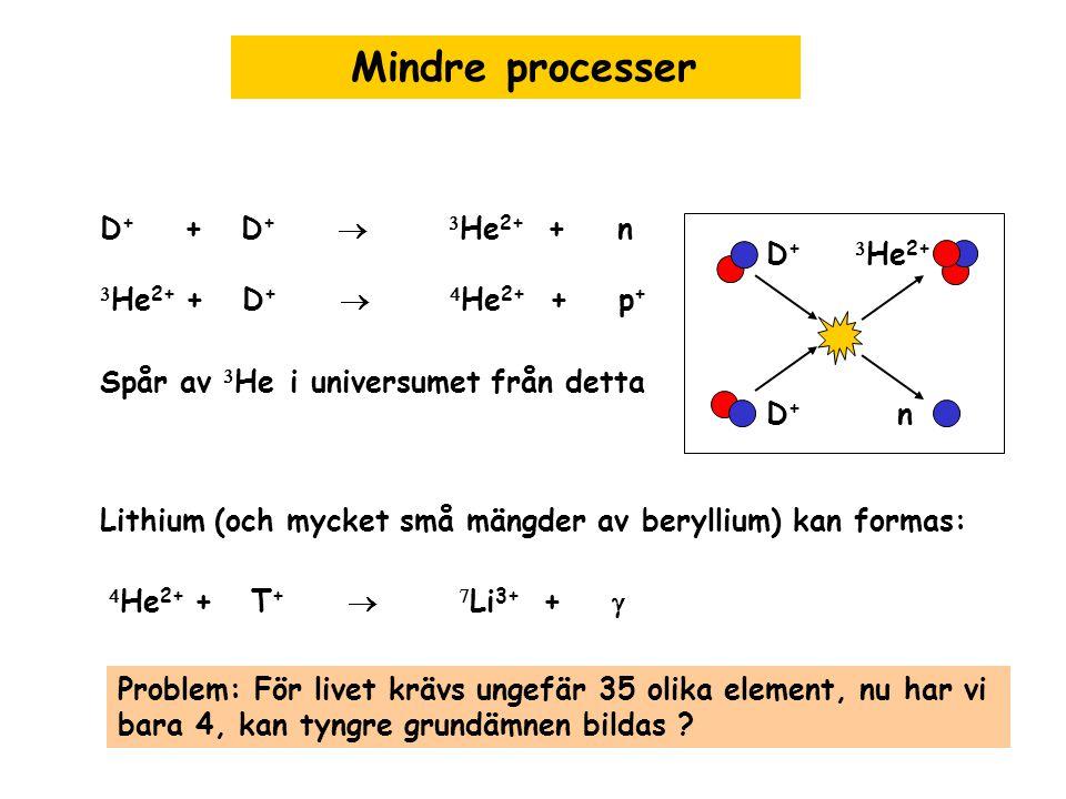 Mindre processer D + + D +   He 2+ + n  He 2+ + D +   He 2+ + p + Spår av  He i universumet från detta D+D+ D+D+  He 2+ n