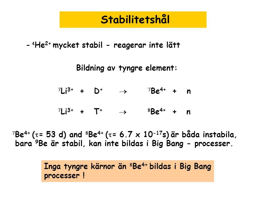 Stabilitetshål  Li 3+ + D +   Be 4+ + n -  He 2+ mycket stabil - reagerar inte lätt Bildning av tyngre element:  Li 3+ + T + 