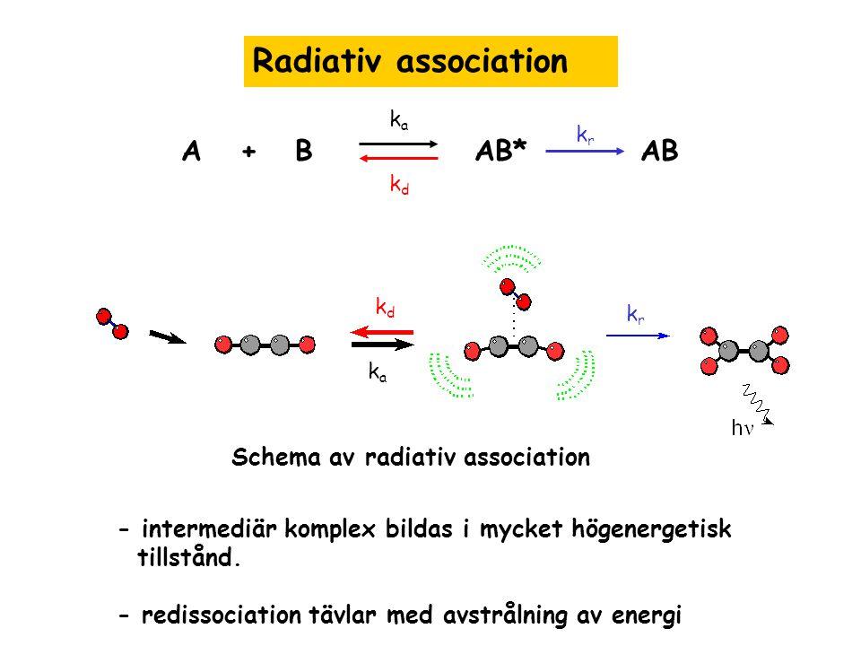 Radiativ association - intermediär komplex bildas i mycket högenergetisk tillstånd. - redissociation tävlar med avstrålning av energi Schema av radiat