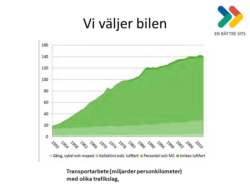 Vi väljer bilen Transportarbete (miljarder personkilometer) med olika trafikslag,