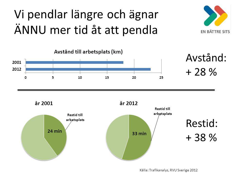 Vi pendlar längre och ägnar ÄNNU mer tid åt att pendla 24 min Avstånd: + 28 % Restid: + 38 % Källa: Trafikanalys, RVU Sverige 2012