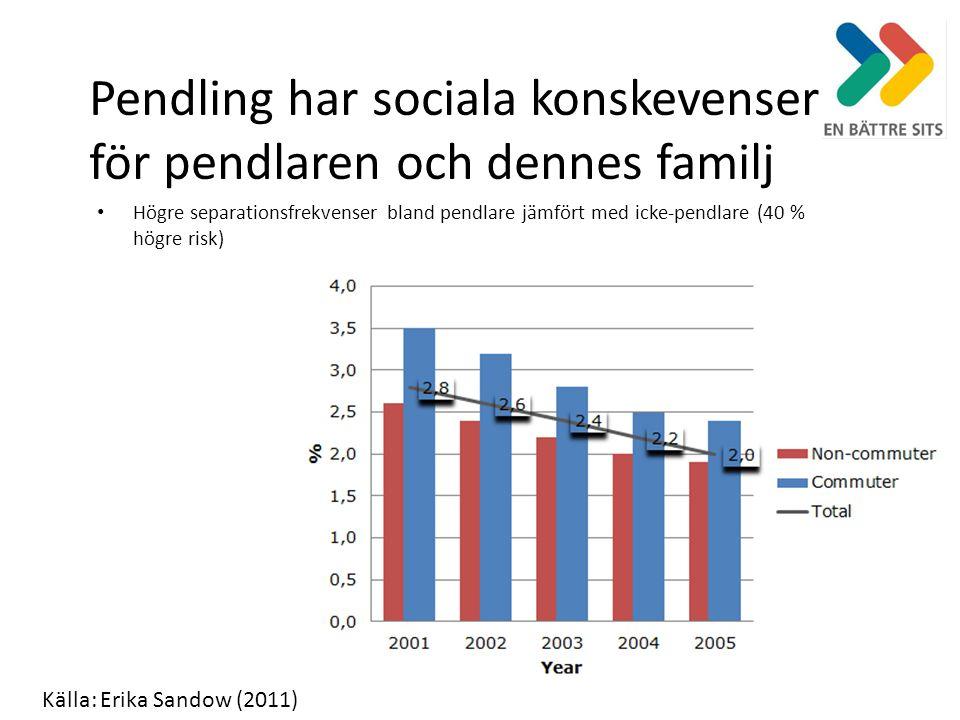 Pendling har sociala konskevenser för pendlaren och dennes familj Högre separationsfrekvenser bland pendlare jämfört med icke-pendlare (40 % högre risk) Källa: Erika Sandow (2011)