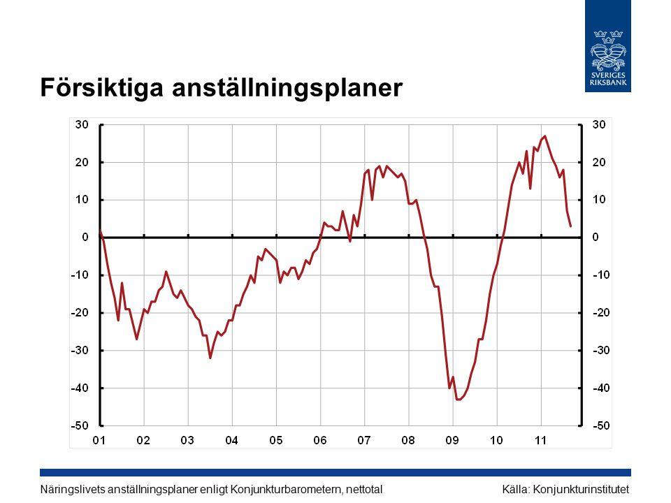 Försiktiga anställningsplaner Näringslivets anställningsplaner enligt Konjunkturbarometern, nettotalKälla: Konjunkturinstitutet