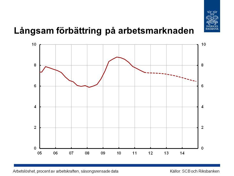 Långsam förbättring på arbetsmarknaden Arbetslöshet, procent av arbetskraften, säsongsrensade dataKällor: SCB och Riksbanken