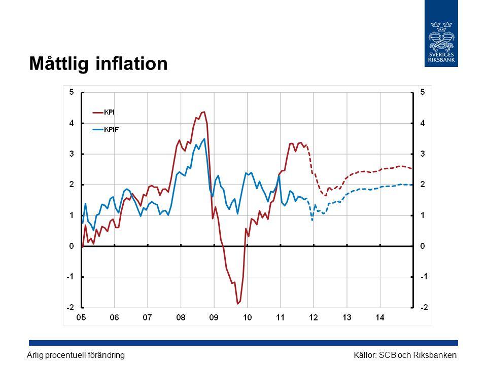 Måttlig inflation Årlig procentuell förändringKällor: SCB och Riksbanken
