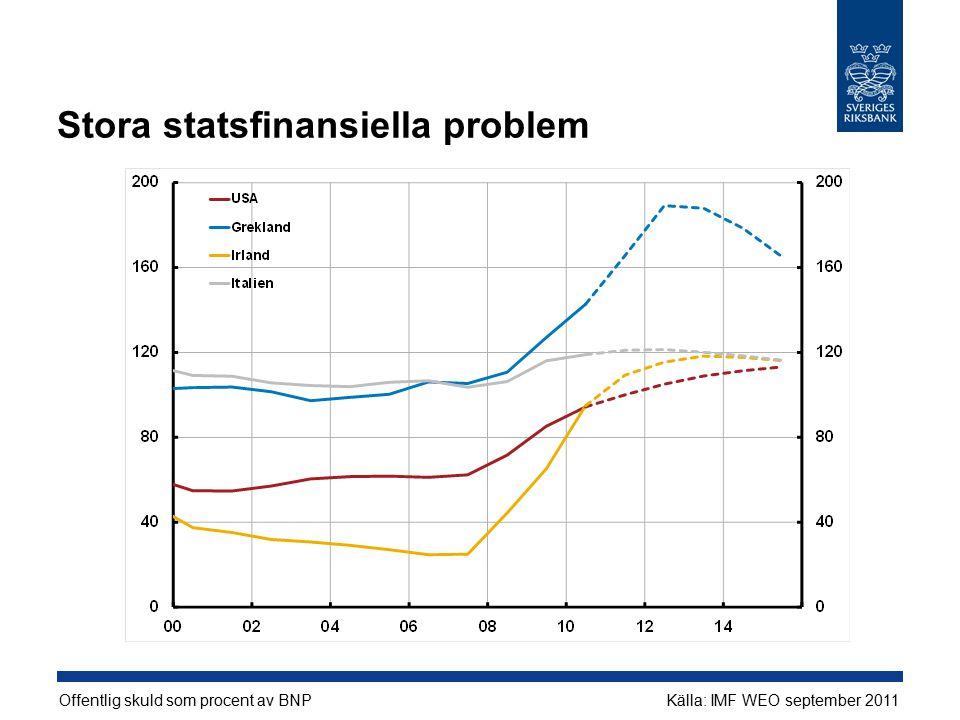 Stora statsfinansiella problem Offentlig skuld som procent av BNPKälla: IMF WEO september 2011