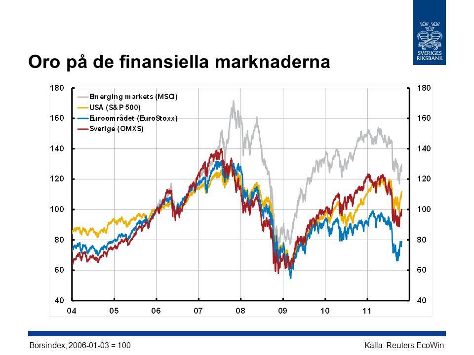 Oro på de finansiella marknaderna Börsindex, 2006-01-03 = 100Källa: Reuters EcoWin
