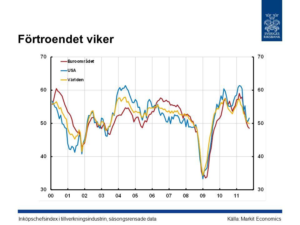 Förtroendet viker Inköpschefsindex i tillverkningsindustrin, säsongsrensade dataKälla: Markit Economics