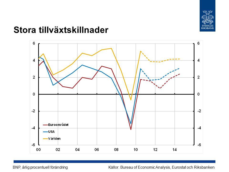 Stora tillväxtskillnader BNP, årlig procentuell förändringKällor: Bureau of Economic Analysis, Eurostat och Riksbanken