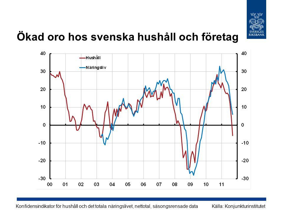 Ökad oro hos svenska hushåll och företag Konfidensindikator för hushåll och det totala näringslivet, nettotal, säsongsrensade dataKälla: Konjunkturinstitutet