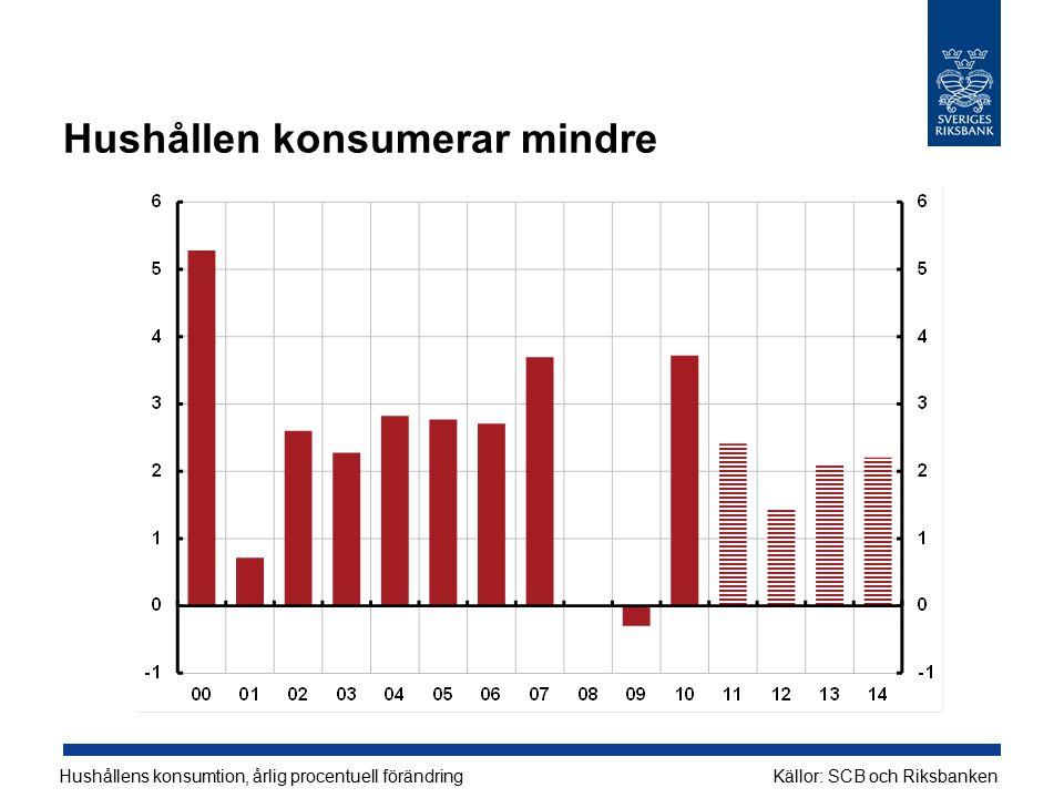 Hushållen konsumerar mindre Hushållens konsumtion, årlig procentuell förändringKällor: SCB och Riksbanken