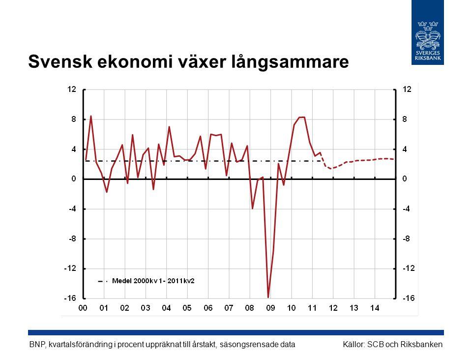 Svensk ekonomi växer långsammare BNP, kvartalsförändring i procent uppräknat till årstakt, säsongsrensade dataKällor: SCB och Riksbanken