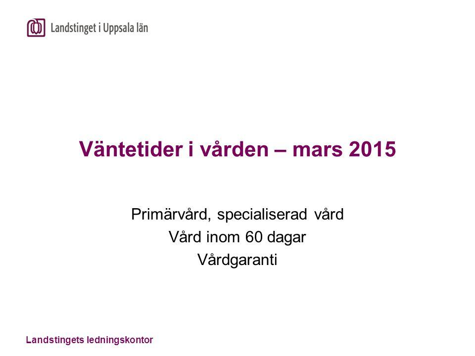 Landstingets ledningskontor Väntetider i vården – mars 2015 Primärvård, specialiserad vård Vård inom 60 dagar Vårdgaranti