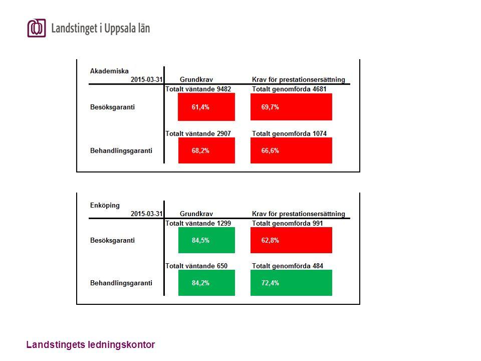 Väntande intervall LUL inkl. MOV och PVV