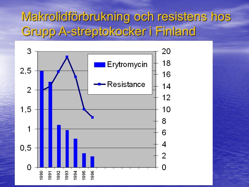 Makrolidförbrukning och resistens hos Grupp A-streptokocker i Finland Seppäla et at NEJM 337:441,1997