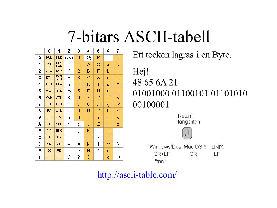 7-bitars ASCII-tabell http://ascii-table.com/ Ett tecken lagras i en Byte.