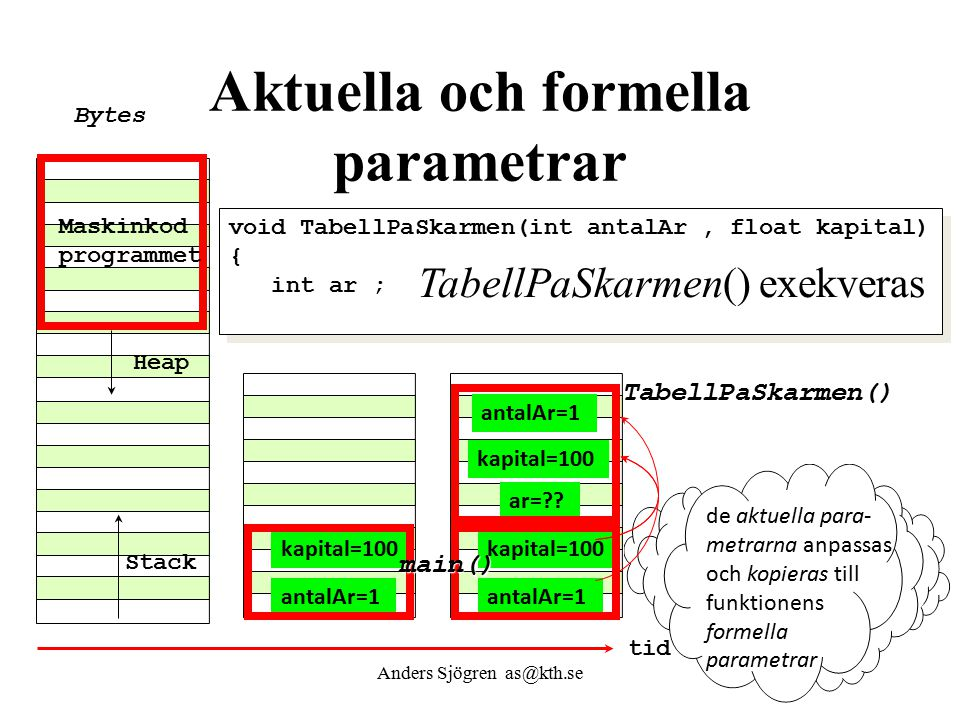 void TabellPaSkarmen(int antalAr, float kapital) { int ar ; void TabellPaSkarmen(int antalAr, float kapital) { int ar ; Aktuella och formella parametr