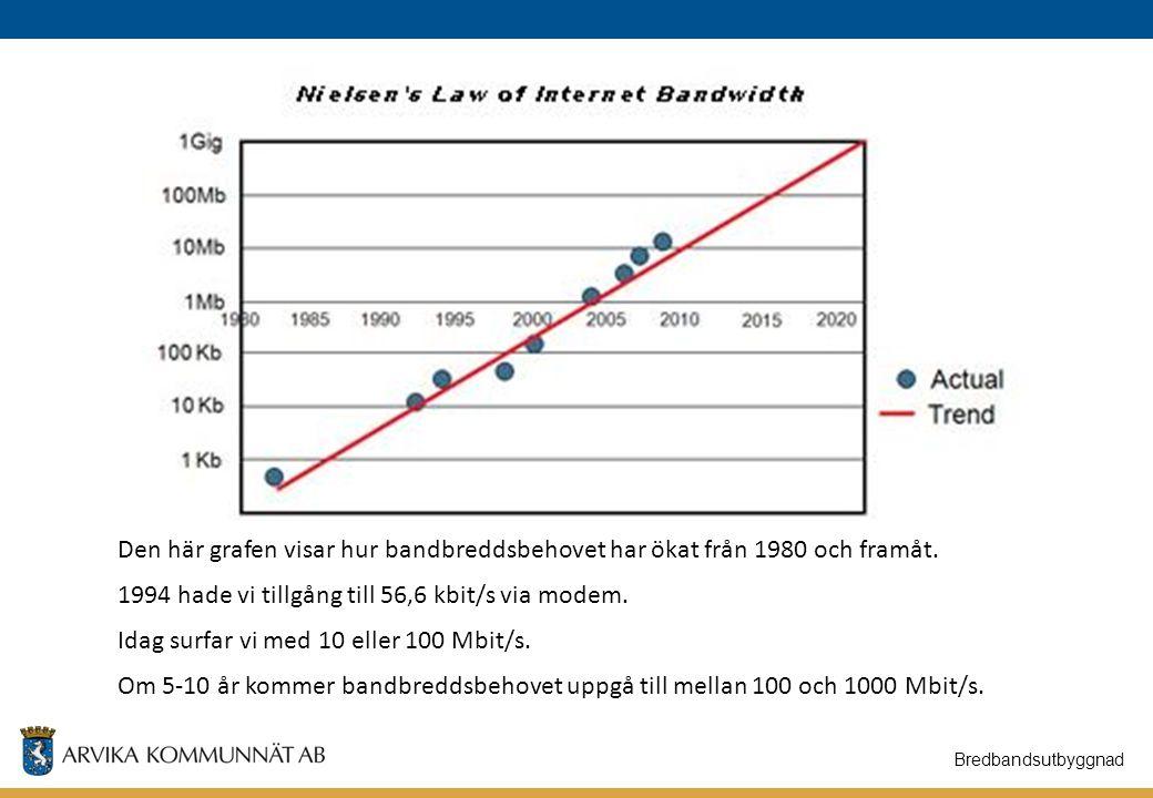 Bredbandsutbyggnad Den här grafen visar hur bandbreddsbehovet har ökat från 1980 och framåt. 1994 hade vi tillgång till 56,6 kbit/s via modem. Idag su
