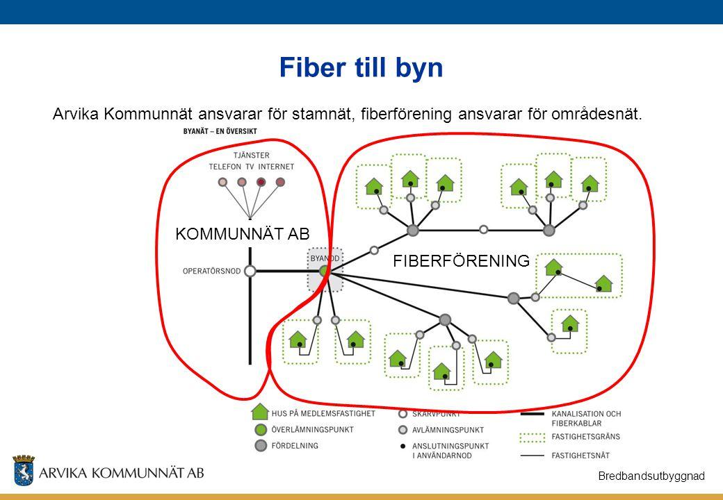 Fiber till byn Bredbandsutbyggnad Arvika Kommunnät ansvarar för stamnät, fiberförening ansvarar för områdesnät. FIBERFÖRENING KOMMUNNÄT AB