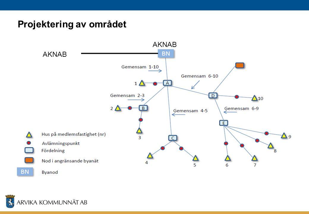 Projektering av området AKNAB