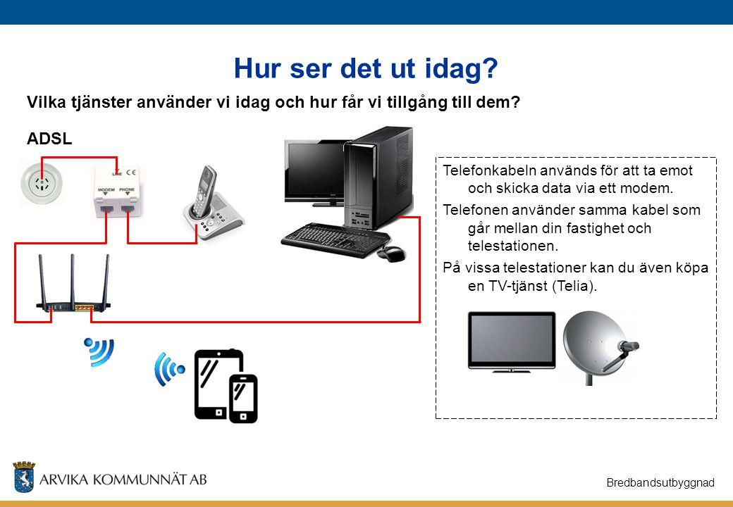 Hur ser det ut idag? Bredbandsutbyggnad Vilka tjänster använder vi idag och hur får vi tillgång till dem? ADSL Telefonkabeln används för att ta emot o