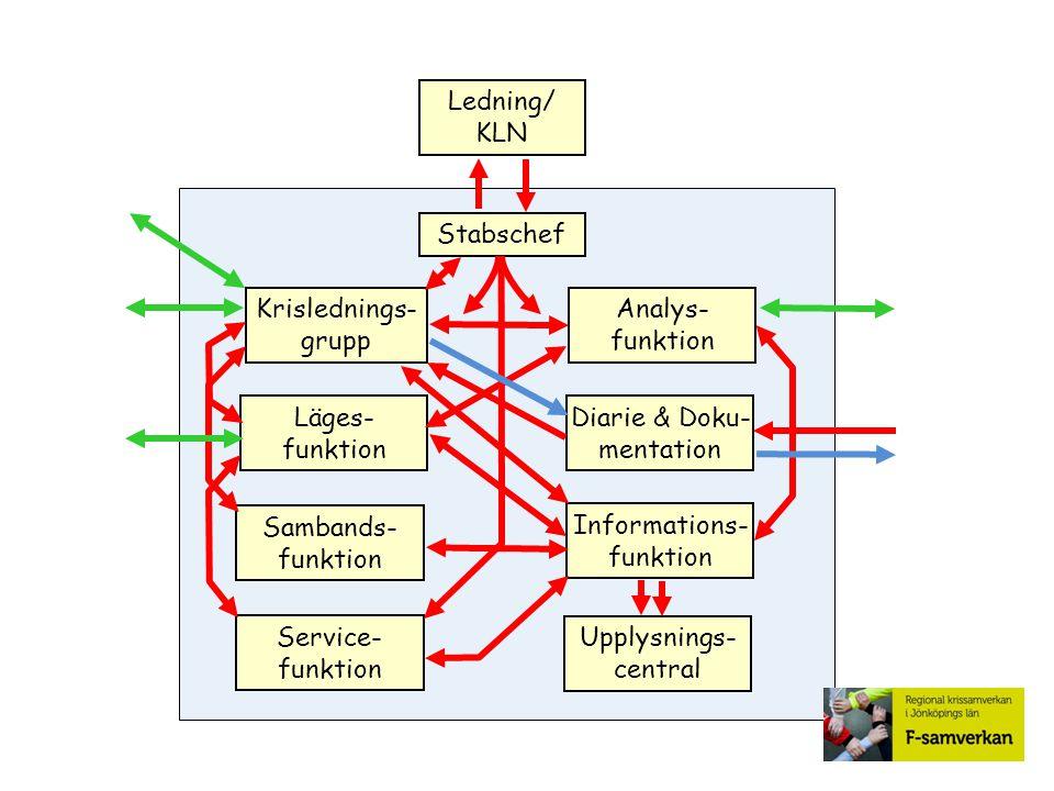 Stabschef Analys- funktion Diarie & Doku- mentation Sambands- funktion Informations- funktion Service- funktion Upplysnings- central Ledning/ KLN Kris