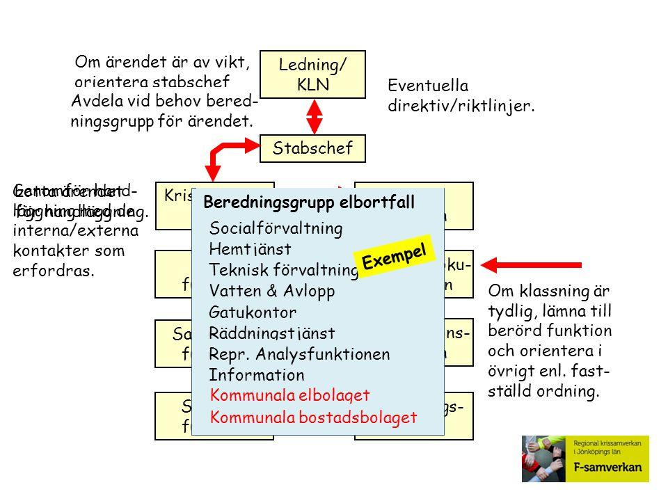 Stabschef Krislednings- grupp Analys funktion Läges funktion Diarie & Doku- mentation Sambands- funktion Informations- funktion Service- funktion Uppl