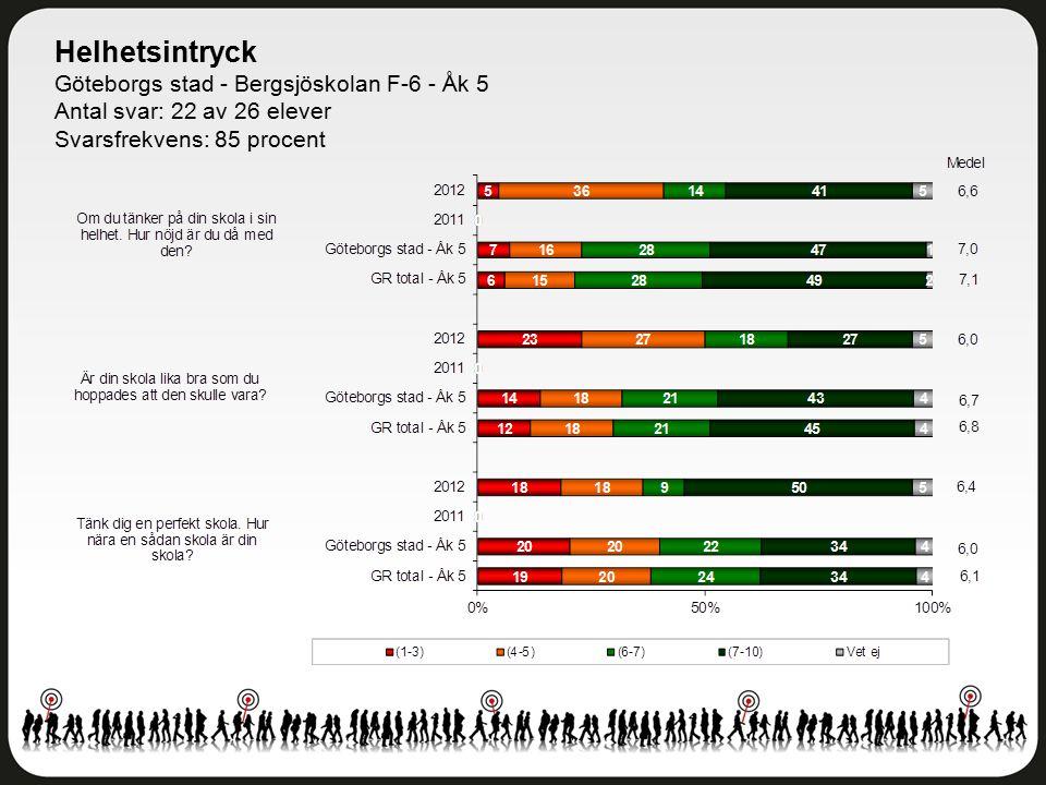 Helhetsintryck Göteborgs stad - Bergsjöskolan F-6 - Åk 5 Antal svar: 22 av 26 elever Svarsfrekvens: 85 procent